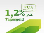 Sberbank Direct Tagesgeld mit bis zu 1,30% Zinsen jährlich